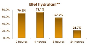 tableau-hydratation-soin-corps-extreme-fr