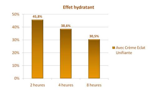 tableau-hydratation
